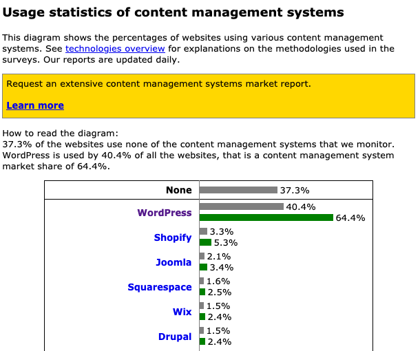This diagram shows the percentages of websites using various content management systems.